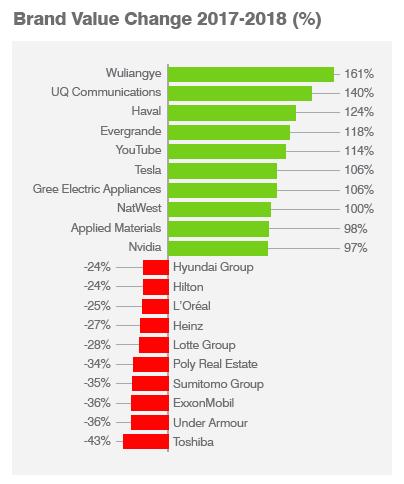Největší zisky a ztráty na hodnotě, zdroj: Brand Finance