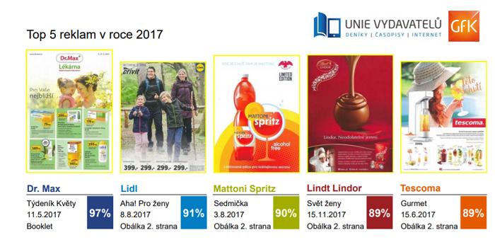 Reklamy v časopisech s nejvyšším zaznamenáním v roce 2017, zdroj: GfK
