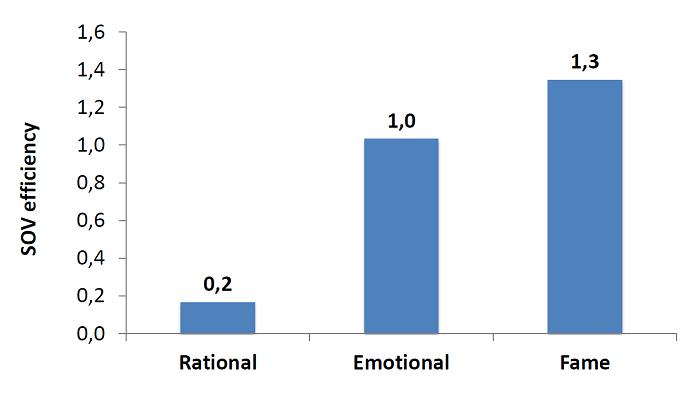 Skóre kampaní orientovaných na racionalitu, emoce a pověst, zdroj: Marketing Effectiveness in the Digital Era, Les Binet