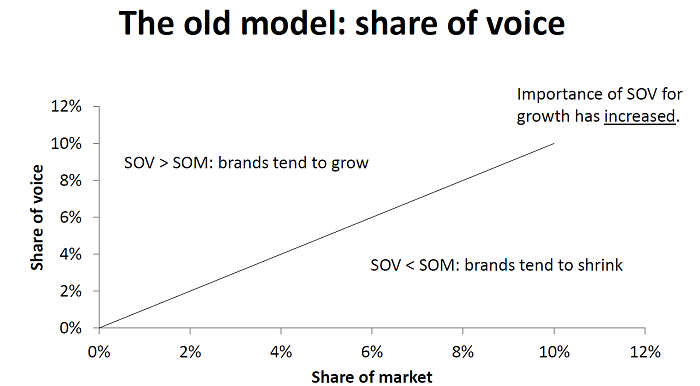 Share of voice vs. share of market, zdroj: Marketing Effectiveness in the Digital Era, Les Binet
