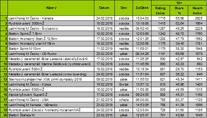 TOP pořady ZOH 2018 ve vysílání ČT sport, zdroj: ČT, ATO-Nielsen Admosphere