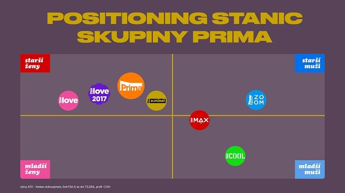 Zacílení kanálů skupiny Prima, zdroj: FTV Prima