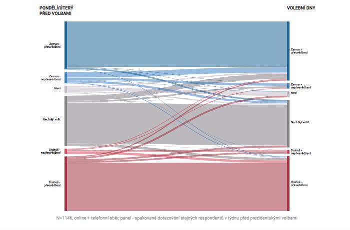 Proměna volebních postojů před a po debatě, zdroj: Median