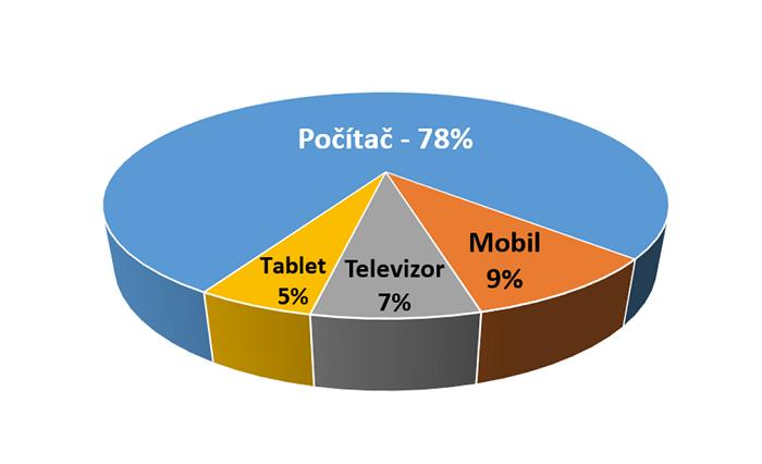 Podíl zařízení na internetové sledovanosti videoobsahu, únor 2018, zdroj: ATO-Nielsen Admosphere