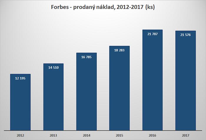 Průměrný prodaný náklad měsíčníku Forbes 2012-2017, zdroj: ABC ČR