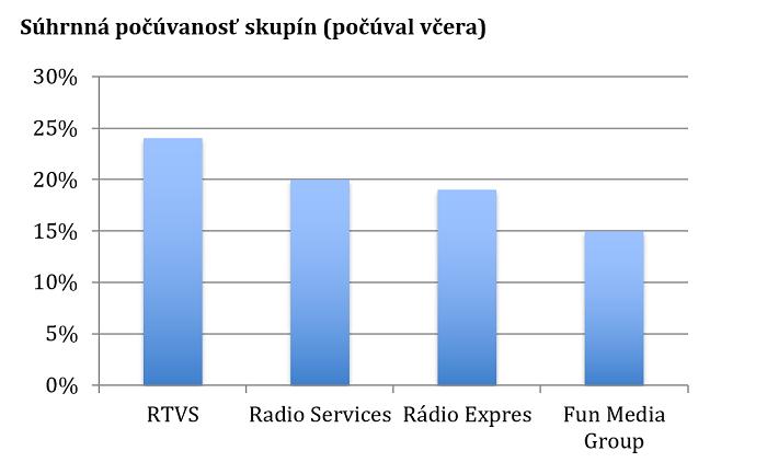 Zdroj: Median SK/MML-TGI, parameter počúval včera