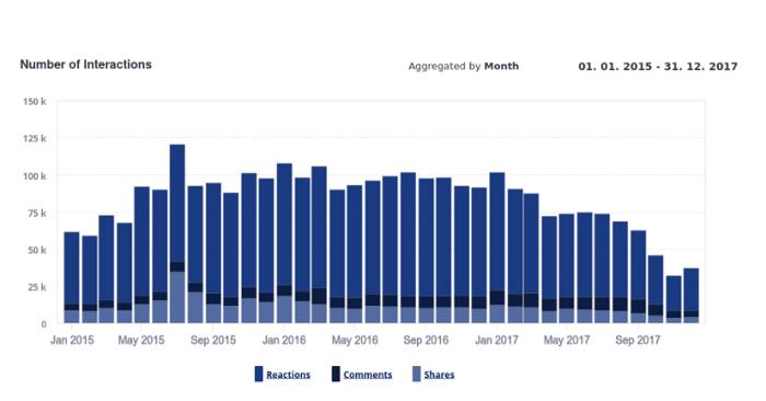 Vývoj počtu interakcí na FB stránkách 50 slovenských médií, zdroj: prezentace F. Struhárika na IAC 2018