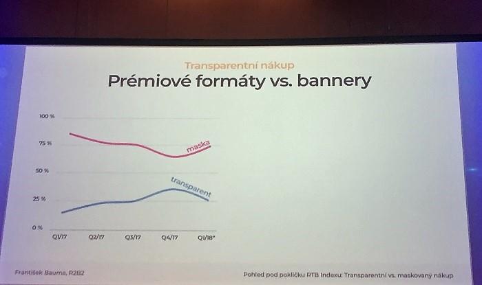 Prémiové formáty se prodávají více maskovaně, zdroj: prezentace F, Baumy  na IAC2018