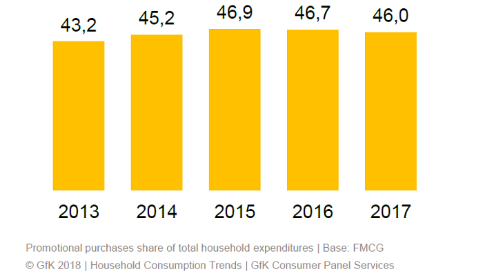 Podíl nákupů v promocích ve výdajích domácností v hodnotě %, zdroj: GfK