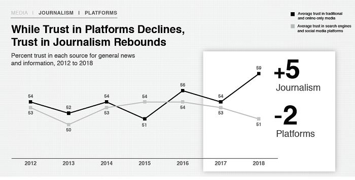 Důvěra v žurnalistiku a sociální platformy, zdroj: Edelman Trust Barometer