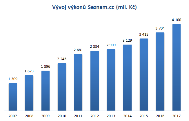 Zdroj: Seznam.cz, rok 2017 - předběžné údaje