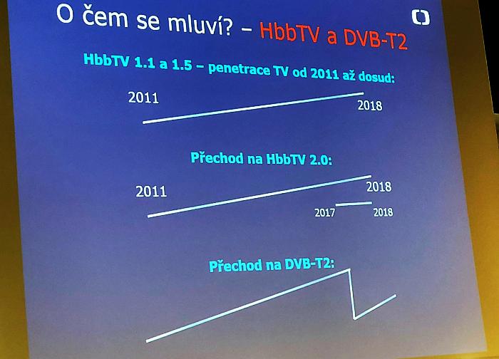Zdroj: prezentace Jana Zemana na TVCON 2018