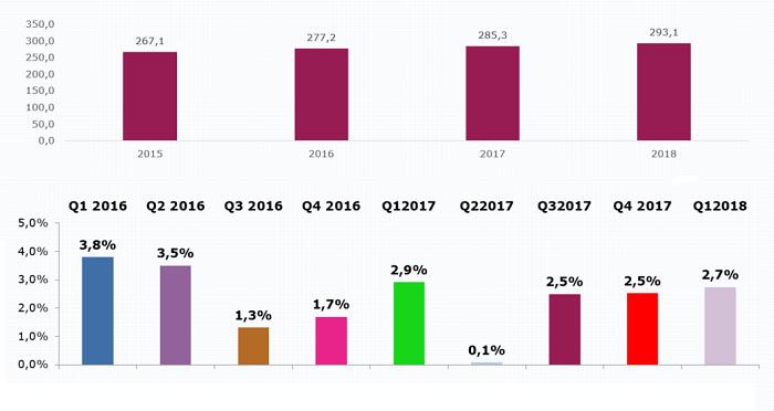 Čisté investice do rádií v prvním čtvrtletí 2015-2018 (mil. Kč), níže meziroční růst, zdroj: SKMO