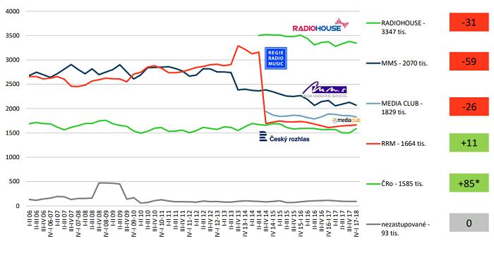 Vývoj rozhlasových obchodních sítí, 2006-2018, zdroj: Radio projekt, SKMO, Median, Stem/Mark