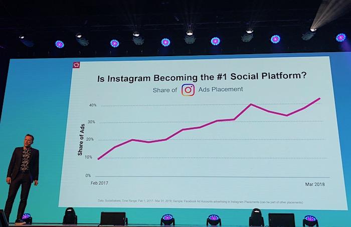 Objem reklamy umístěný na Instagramu roste, foto: MediaGuru.cz.