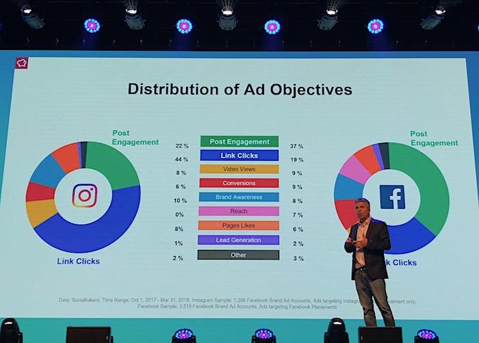 Yuval Ben-Itzhak, CEO společnosti Socialbakers, ukazuje na konferenci Engage Prague sílu Instagramu, foto: MediaGuru.cz.