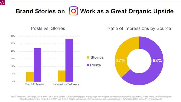 Značky by měly na Instagramu používat příspěvky i Stories, zdroj: Socialbakers.
