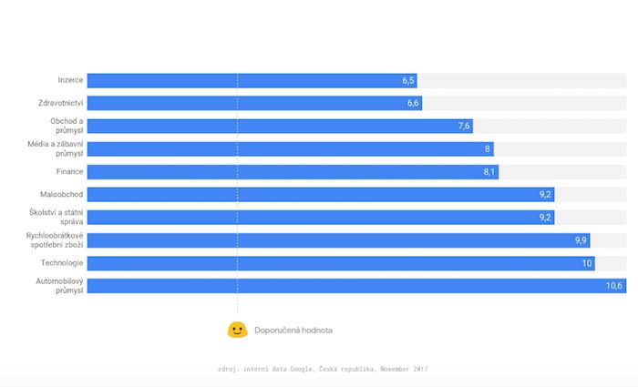 Průměrná doba načtení stránky podle segmentů, zdroj: Google