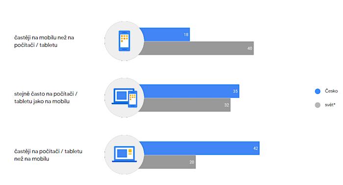 Využívání internetu podle platformy v procentech, zdroj: Connected Consumer Study, Google (svět = 63 zemí)