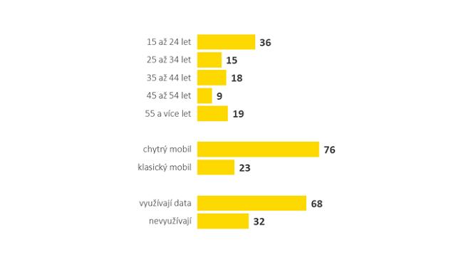 Složení zákazníků virtuálního operátora Kaktus, zdroj: T-Mobile (průzkum zákazníků, kteří si SIMku aktivovali v dubnu 2018).