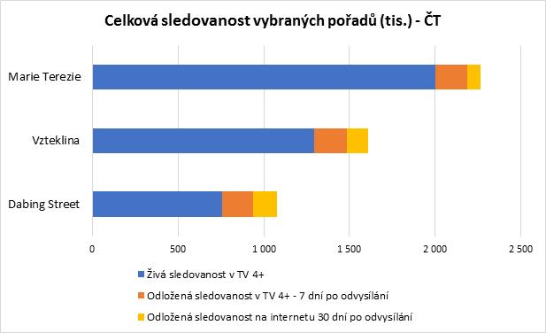 Zdroj: ATO-Nielsen Admosphere, leden 2018. Údaje se vztahují k prvním dílům vybraných seriálů.