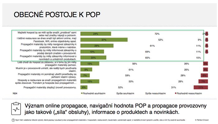 Obecné postoje k POP médiím, zdroj: HORECA 2017