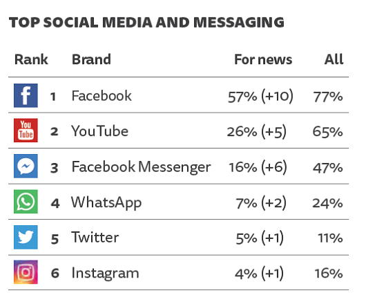 Přehled sociálních sítích, na kterých Češi konzumují zprávy, zdroj: Digital News Report 2018 (n=2020).
