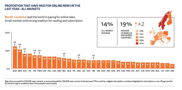 V České republice zaplatilo v loňském roce za online zprávy jen 8 % dotázaných (zdroj: Digital News Report 2018, n=2020).