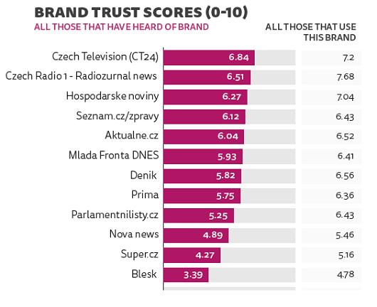 Největší důvěře se v Česku těší Česká televize a Český rozhlas, zdroj: Digital News Report 2018 (n=2020).