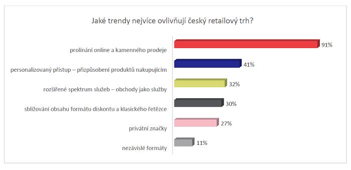 Ogilvy: Jaké trendy nejvíce ovlivňují český retailový trh?