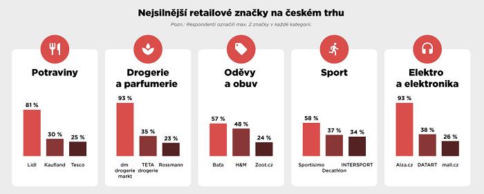 Nejsilnější retailové značky na českém trhu v roce 2018