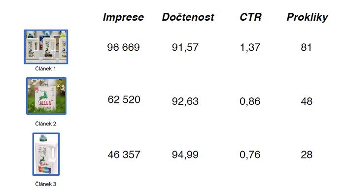 Ukázka vyhodnocení idvertorialu, foto: Idvert