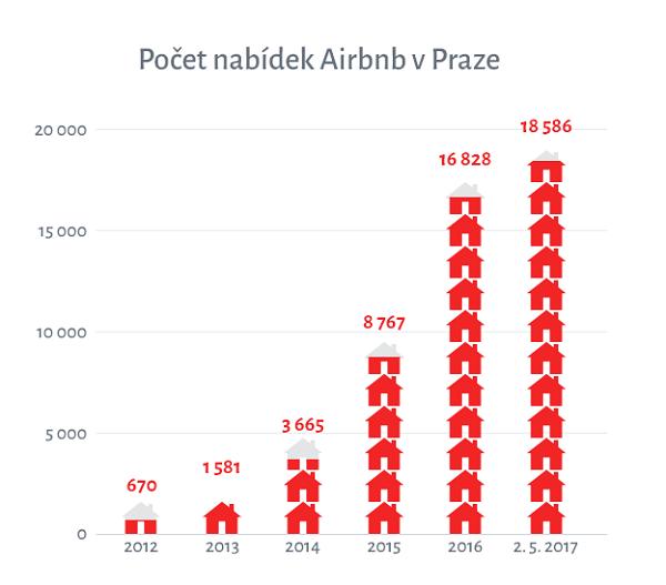 Zdroj: Česko v datech