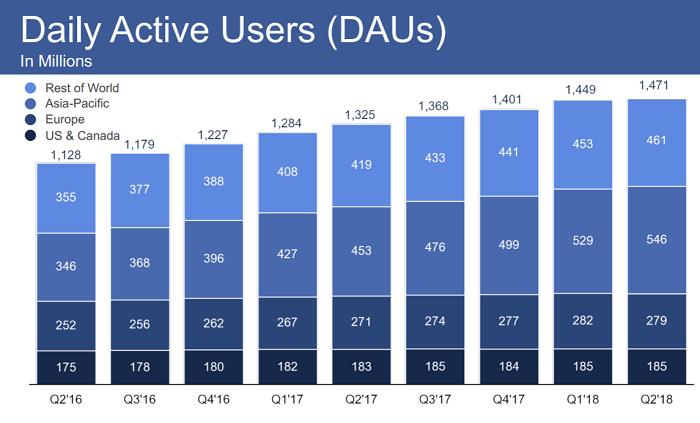 Vývoj počtu denních uživatelů Facebooku po regionech, zdroj: Facebook