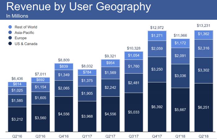 Výnosy Facebooku po regionech, zdroj: Facebook