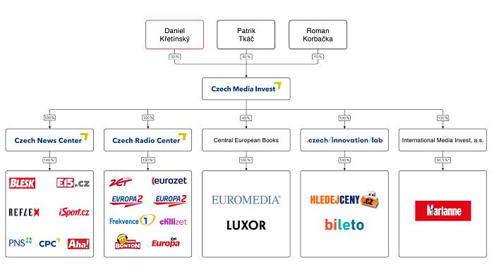 Struktura Czech Media Invest, zdroj: CMI
