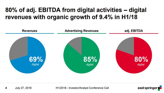 Podíl digitálních aktivit Axel Springer na výnosech, reklamních výnosech a zisku EBITDA, zdroj: Axel Springer