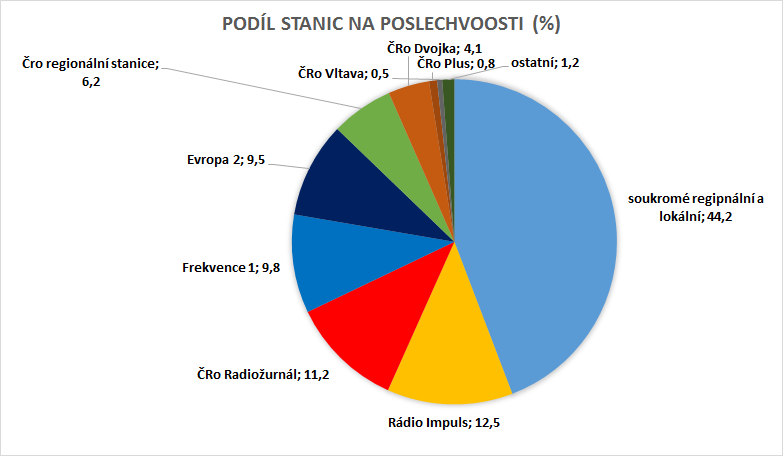 Zdroj: Radio projekt, 1+2Q/2018, SKMO, ASMEA, Median, Stem/Mark