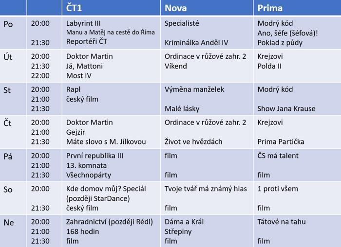 Náhled programového vysílání, podzim 2018. Zdroj: ČT, Nova, Prima TV