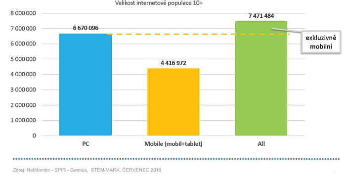 Velikost internetové populace, červenec 2018, zdroj: SPIR-NetMonitor-Gemius, Stem/Mark