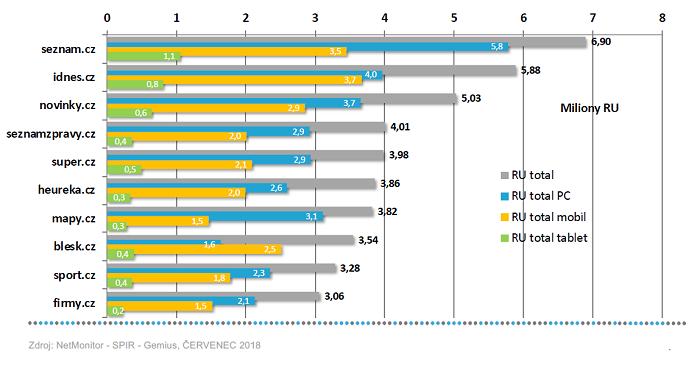 TOP 10 serverů podle počtu RU, červenec 2018, zdroj: SPIR-NetMonitor-Gemius