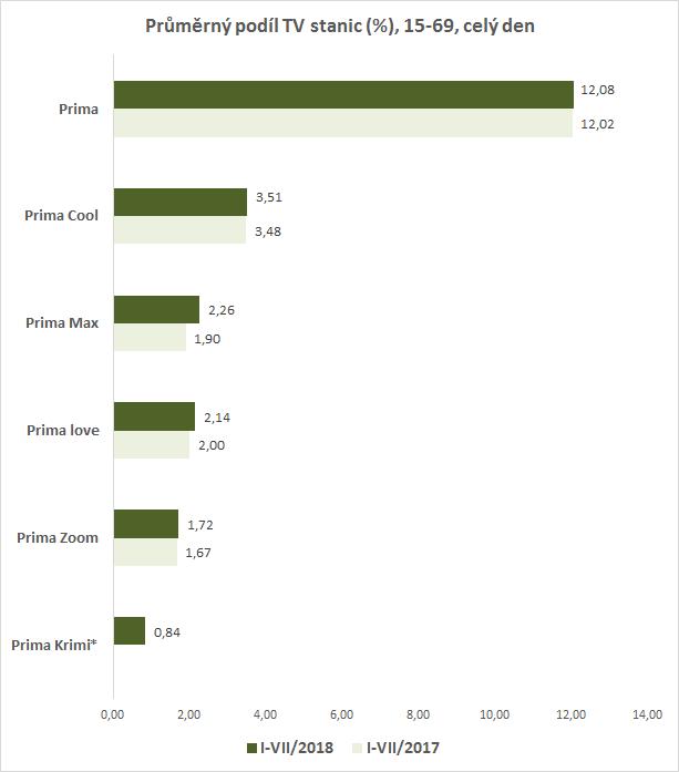 *Prima Krimi vysílá od dubna 2018, údaj vyjadřuje průměr od ledna do července 2018, zdroj: ATO-Nielsen Admosphere