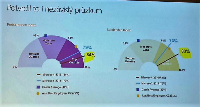 Z prezentace L. Čábelové. Index výkonnosti Microsoftu před změnou konceptu (2014) a po ní (2016).