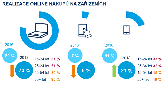 Nákupní chování českých spotřebitelů v roce 2018, zdroj: Acomware