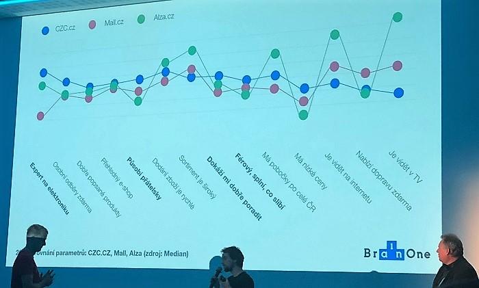 Z prezentace CZC na Brand Management 2018