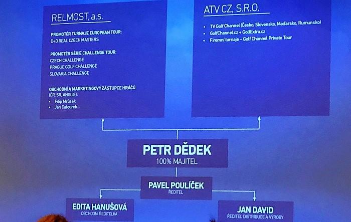 Struktura firem Petra Dědka