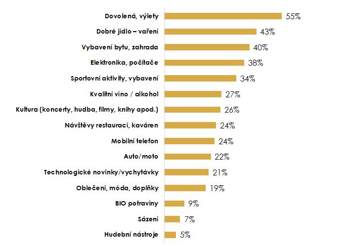 Za co jsou si muži ochotni připlatit? (Zdroj: (Ne)ohrožení, OMG Research, n=700)