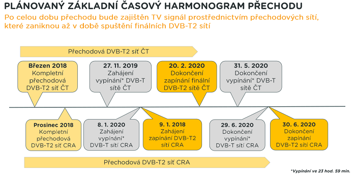Zdroj: České Radiokomunikace