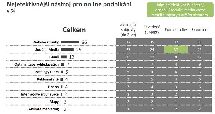Zdroj: Ipsos pro AMSP: Využívání online technologií pro podnikání