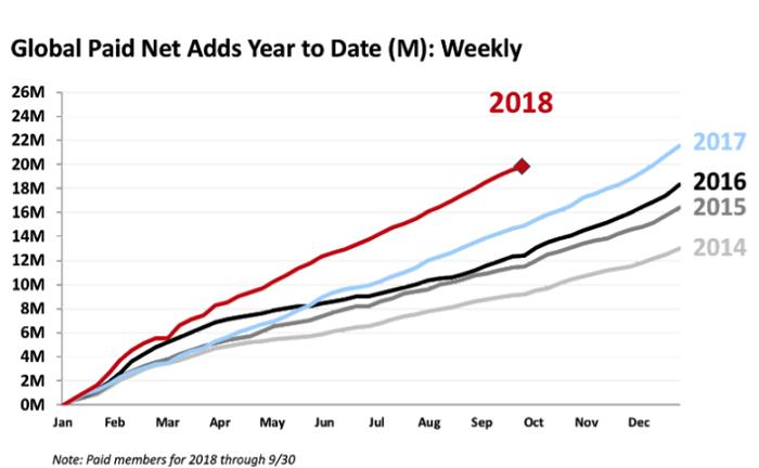 Vývoj počtu předplatitelů Netflixu, zdroj: Netflix